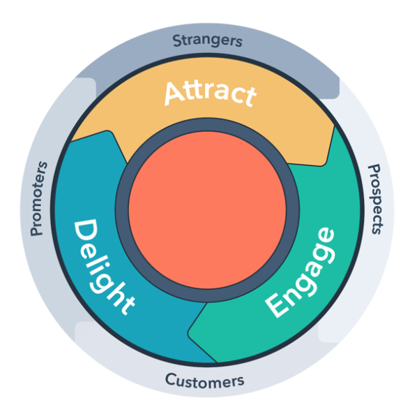 Hubspot's flywheel is a better model of the customer journey than the traditional linear funnel