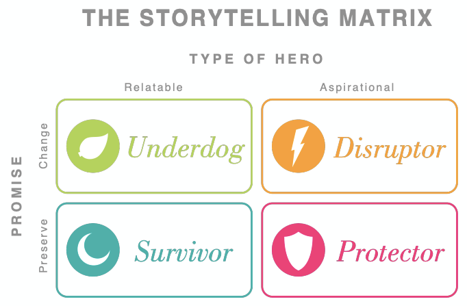 Storytelling Matrix for finding your brand's archetype